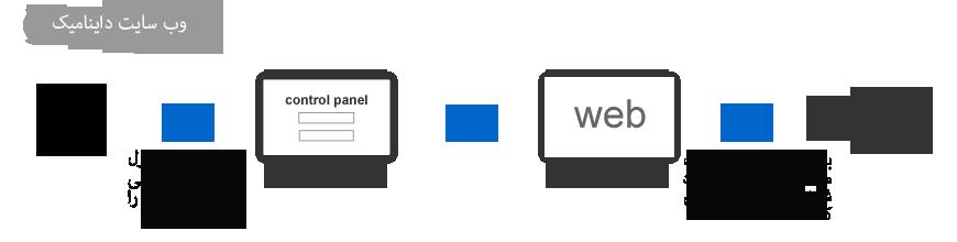 dynamic_websites1
