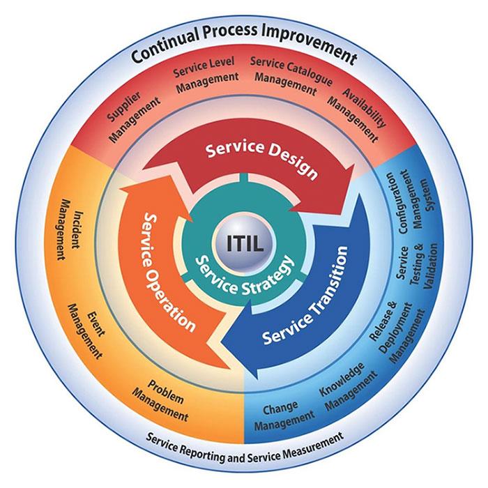 ITIL-Process